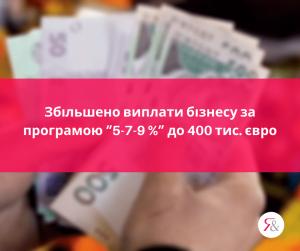 """Збільшено виплати бізнесу за програмою """"5-7-9 %"""" до 400 тис. євро"""